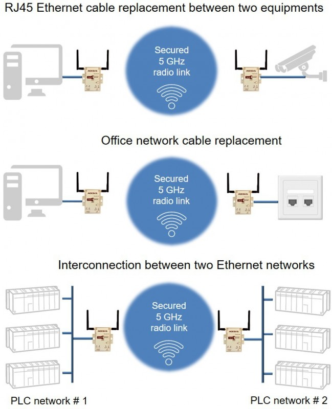 Applications Ethernet AirPack US