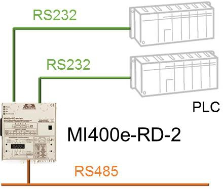 Applications MI400e-RD
