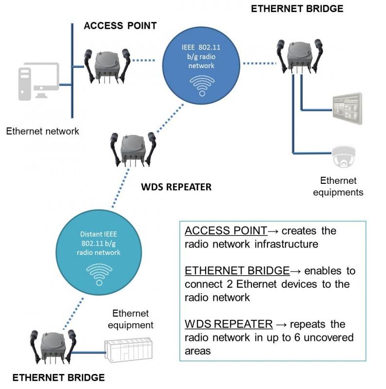Applications WLg-ACCESS-ATEX US