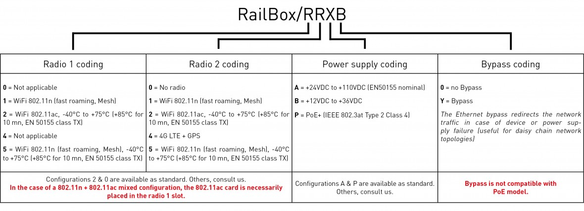 RailBox codage_US2
