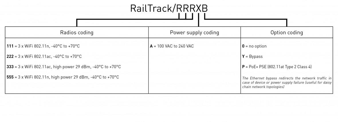 RailTrack codage_US