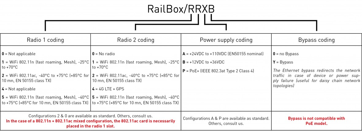 RailBox codage_US2