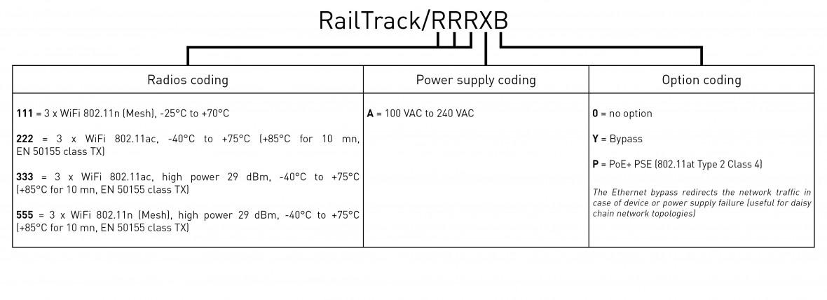 RailTrack codage_US-2