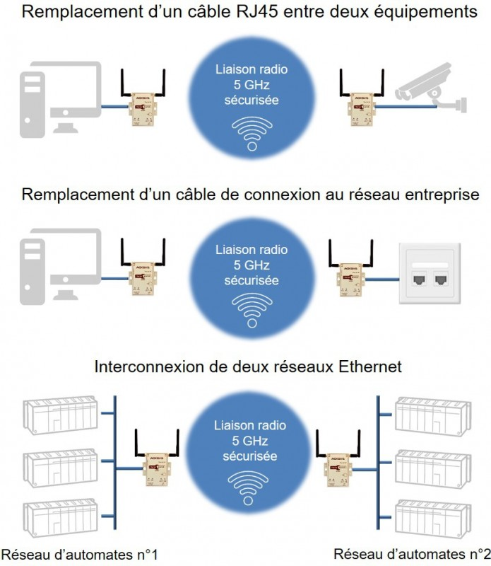 Applications Ethernet AirPack FR