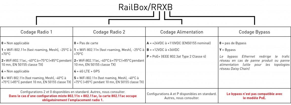 RailBox codage_FR2